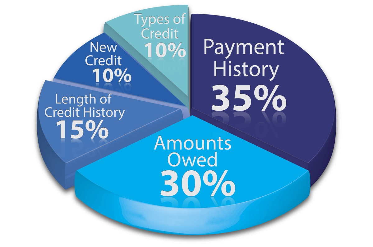 How Credit Utilization Affects Your Credit Score