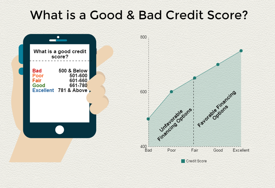 good or bad credit score