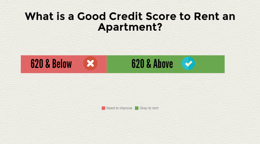 good credit score for apartment