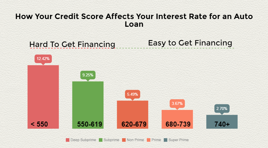 Credit Score Needed To Buy A Car >> What Is Considered a Good Credit Score? How Can I Get One?
